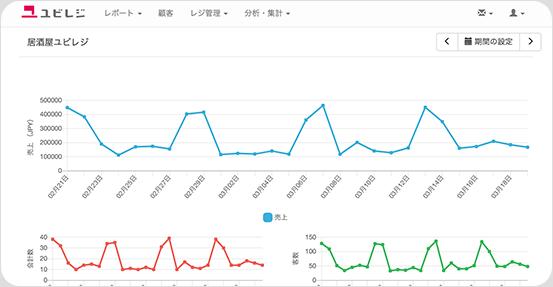 会計データの分析画面