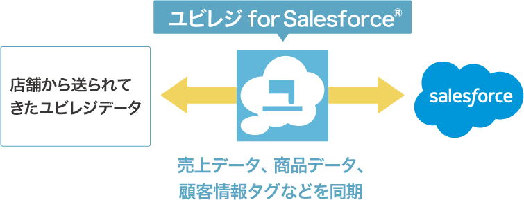 ユビレジ for Salesforce